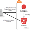 Programmatic Billing Accessを使ってみる