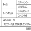 POG2020-2021ドラフト対策 No.176 モーガン