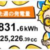 11/22〜11/28の総発電量