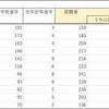 東京大学卒業生の進路からみる公務人気の変化