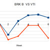 バフェット VS VTI  5週経過 一応グラフにしてみました