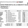 ★MotoGP2016バレンシアGP Q1結果