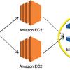 AWS ElastiCache(Redis)からRDBファイル取得