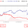 野村グローバル高配当株プレミアム(通貨選択コース)・・ついに全投信元本割れ脱却