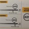 僕がTOEICのスコアを2か月で650→800点に上げた方法 【TOEIC勉強法】