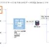 スマレジデータベースをSQL Serverにリンクサーバーとして組み込む:SQL Gateway