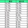 日本ダービー データ分析 2019年版