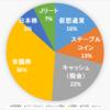 【2020.9.25】ポートフォリオ公開(運用状況)