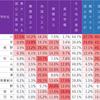 京都の公立高校 現役での進学実績を比較する
