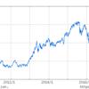 ◇民主党政権下での株価