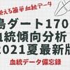 福島ダート1700m血統傾向分析!ダート1700mを制する者はローカル競馬を制す!