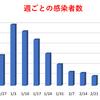 東京都  新型コロナ   337人感染確認   1ヶ月前の感染者数は275人