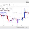 2019/9/24 ビットコイン日本円トレード73200円付近で利確