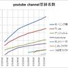 アップフロントのyoutubeのチャンネルの登録者数調べ【20170301】