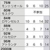 メダル26個、北京を上回る リオ五輪前半戦