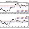 2019-3-22(金) 忙しい人のための為替&ETFチャート10年分まとめ 自動売買FXトラリピ&WealthNavi