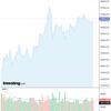 2020-08-04 週明け米国株の状況