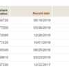 2019年6月のVTIの分配金