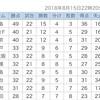 磐田の守備どうしちゃったんだ。4-0で浦和の勝ち! #urawareds