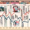 平成の振り返りと令和時代の日本人のとるべきリーダーシップ(駄)