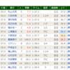 【勝因敗因分析】2018/6/3-12R-東京-三浦特別ダ1600m
