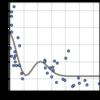 【機械学習】入門⑤ 線形基底関数モデル Pythonで学ぶ「教師あり学習」 回帰編