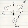 アレンジメント計算 1: 確率グラフィカルモデル