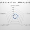 大阪市立大学 日本大学ランキング14位