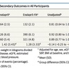 論文:RCT sub CKD患者に対する葉酸治療の効果