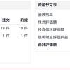 今日は無茶苦茶な取引をしてしまった…。マクドナルド(2702)の優待取りコストは82円!?