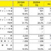 【完全勝利!?】Hamee(3134)サプライズ決算、強い!!