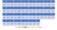 英語の発音が上達するトレーニングとおすすめのアプリ