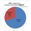世界トップ200ブランドの70%がFacebookやTwitter公式ページのSEOに失敗