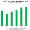 【検証:曜日別、日本COVID-19陽性者数11月16日】   ~曜日による「集計値の傾向」はあるのか~