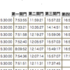 完走目標のトレイルランナーは、関門時間を2タイプに分けて考えよう