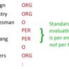 Kerasで固有表現認識のf1スコアを計算する