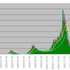 新型コロナウイルス感染者数のテクニカル分析(2021/5/28)