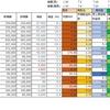 4/1の損益・PF(+38,979円)