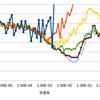 LR Range Testによる学習率の決定