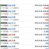 【 10月 28日】FX自動売買記録:ユーロドル
