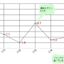 緑茶コーヒー&高野豆腐ダイエット〈2週目〉