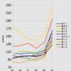 #1026 湾岸部全路線で想像を超える「大赤字」 2020年度の都営バス営業係数