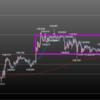 欧州時間の米ドルの見通し FOMC後の値動き