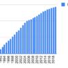 1990年からロート製薬を買い増していくとどうなるか