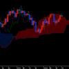先週のドル円週間為替相場チャート分析予想の結果