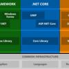 Unityが.NET Standardに対応する話