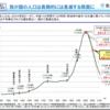 アメリカは今後も人口増加するので日本に投資じゃなくてアメリカに投資するべき理由