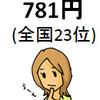 石川県の副業状況