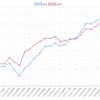 今週(11/12~16)のEA-BANK運用結果 +222,736円(+438.8pips) 週利29.59 %  TOPはやはりあのEAでした。