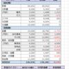 【家計簿】2018年1月度(1/15~2/14)